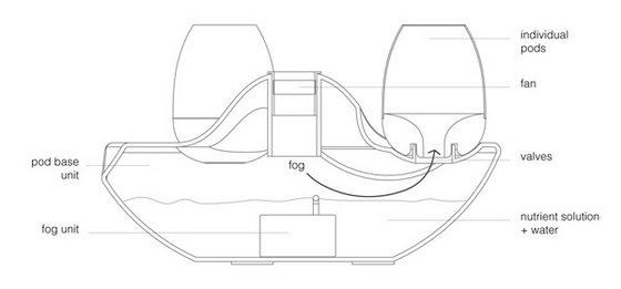 Pod Fogponics System: a Modern Indoor Planter