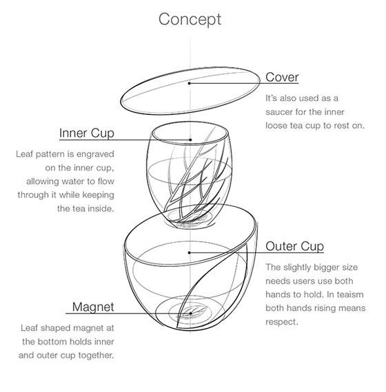 BeauTea: Perfect Tea Cup for Loose Tea Lover