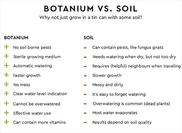 Botanium: Help to Grow Edible Greens Fast and Effortlessly